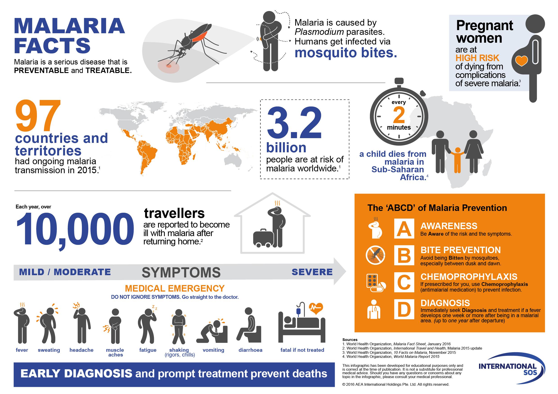Wiedza o malarii w pigułce